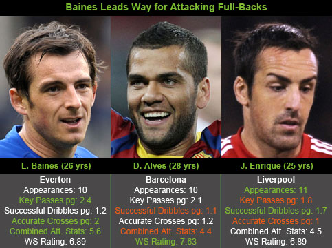 Baines Leads Way for Europe's Best Attacking Full-Backs
