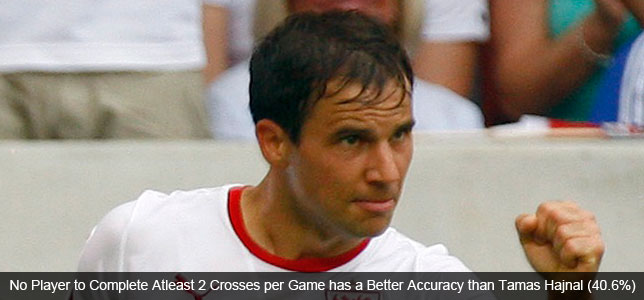 Accurate and Prolific: Europe's Top Crossers