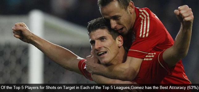 Bundesliga Boasting the Finest Finishers