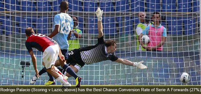 Hot Shots: Serie A's Magnificent Seven