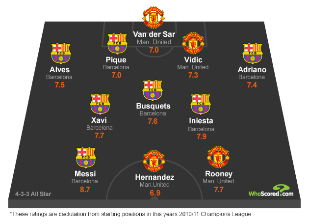 Barcelona vs. Manchester United Combined All Star XI