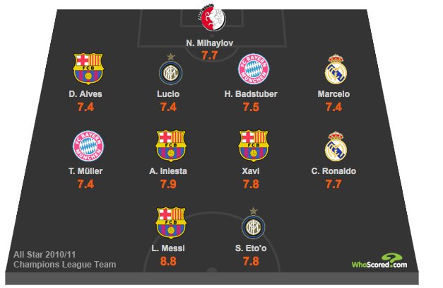 All Star Champions League XI, Season 2010-11