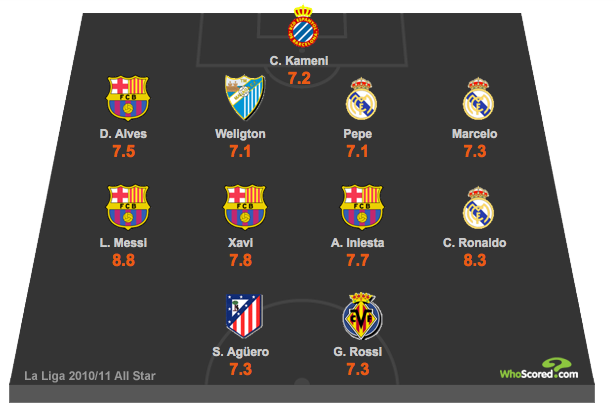 La Liga All Star XI for Season 2010/11