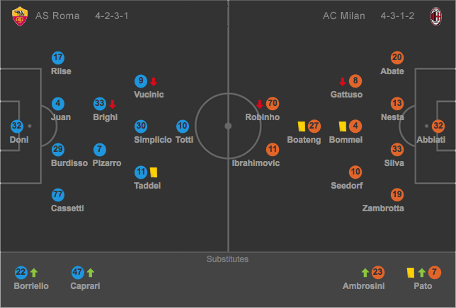 Analysis of a Title-Winning Match: AS Roma v AC Milan