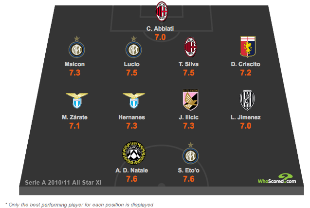 Serie A All Star XI, Season 2010/11