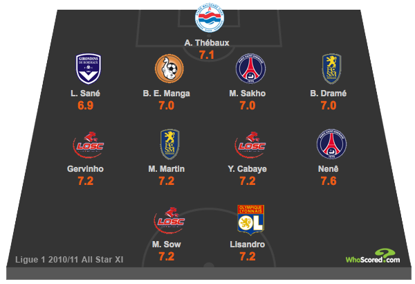 Ligue 1 All Star Team, Season 2010/11