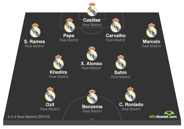 How Mourinho Could Implement 4-3-3 at Madrid