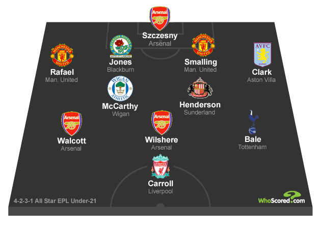 Premier League Under-21 Team of Season 2010/11