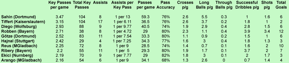 Bundesliga Top 10 Key Passers