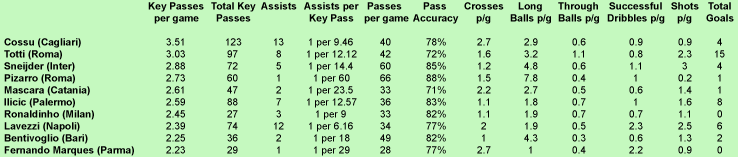 Serie A Top 10 Key Passers
