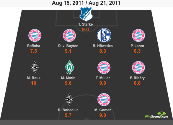WhoScored Bundesliga Team of the Week - Matchday 2