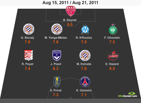 WhoScored Ligue 1 Team of the Week - Matchday 2