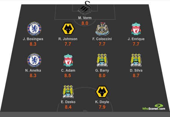 WhoScored Premier League Team of the Week - Matchday 2