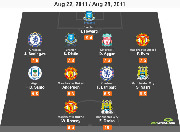WhoScored Premier League Team of the Week- Matchday 3