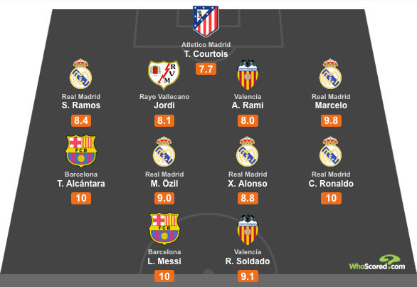 WhoScored La Liga Team of the Week - Matchday 1