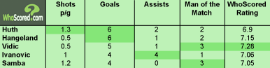 Top 5 Goal Scoring Centre Halves for 2010/11- Premier League