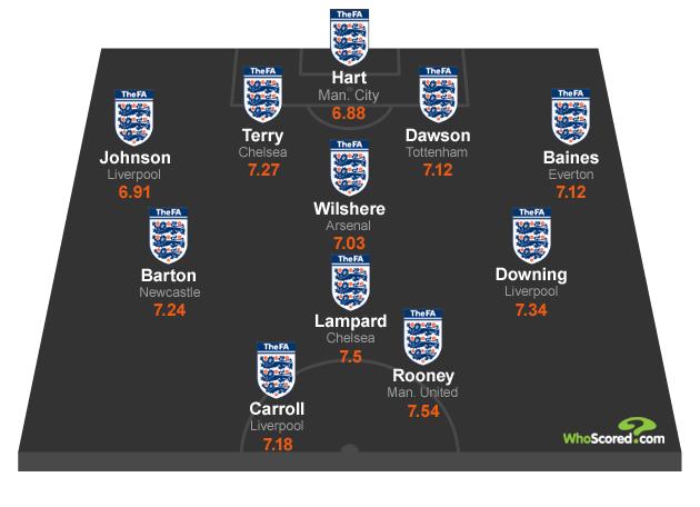 WhoScored.com's England National Dream Team XI