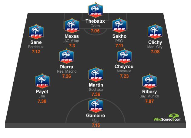 WhoScored.com's France National Dream Team XI