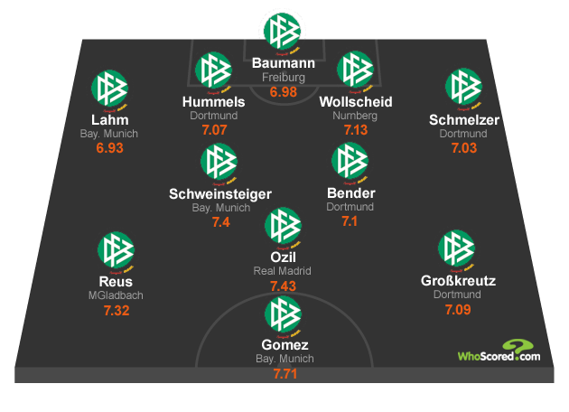 WhoScored.com's German National Dream Team XI