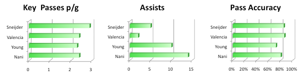 2011/12 Player Focus: Nani