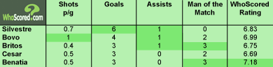 Top 5 Goal Scoring Centre Halves for 2010/11- Serie A