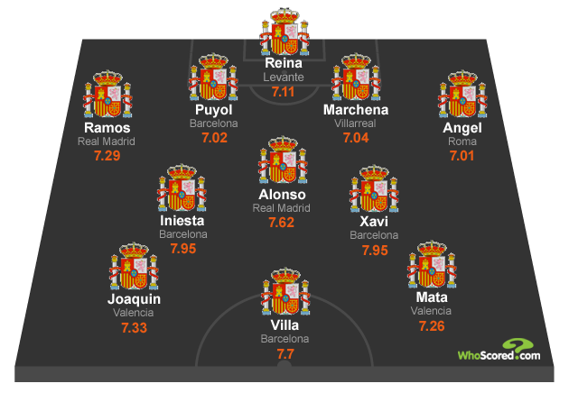 WhoScored.com's Spanish National Dream Team XI