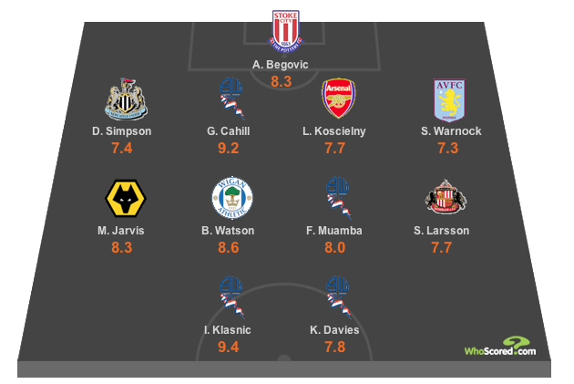 WhoScored Premier League Team of the Week - Matchday 1