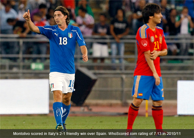 Riccardo Montolivo: Can He Help The Good Become Great?