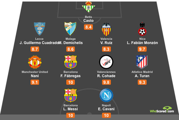WhoScored Europe All Star XI - Gameweek 6