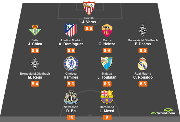 WhoScored Europe All Star XI - Gameweek 7