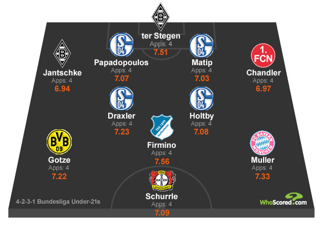 WhoScored Under 21 Bundesliga Team for August