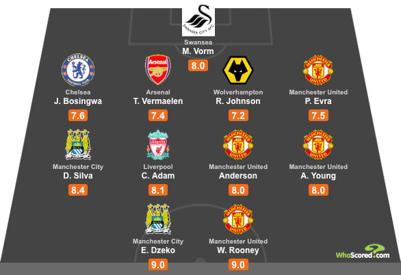 WhoScored Premier League All Star XI for August