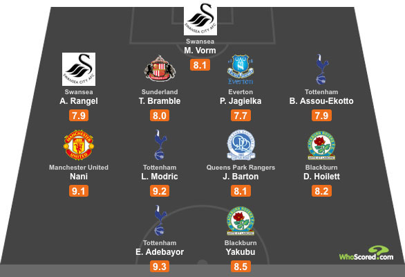 WhoScored Premier League All Star XI - Gameweek 5