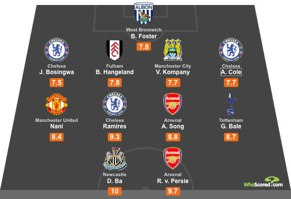 WhoScored Premier League All Star XI - Gameweek 6