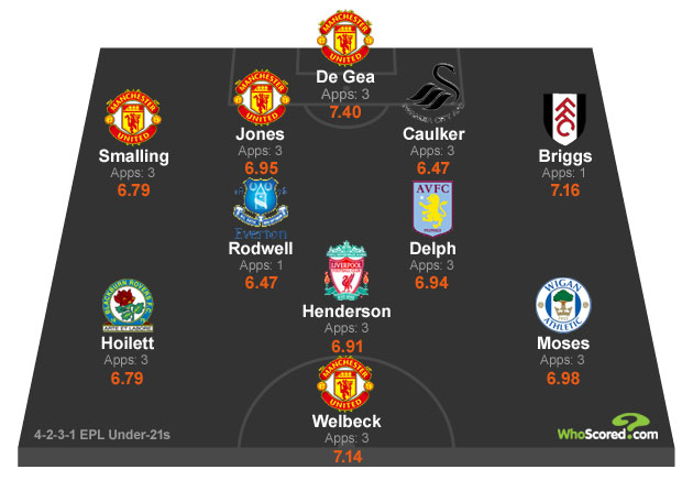 WhoScored Under 21 Premier League Team for August