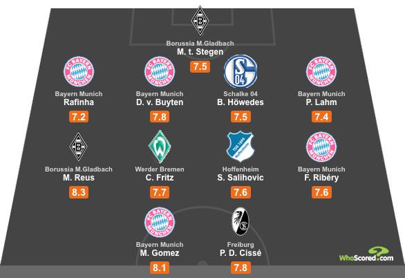 WhoScored Bundesliga All Star XI for August