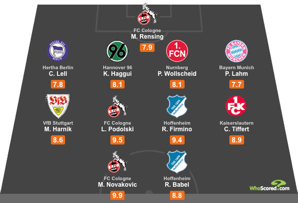 WhoScored Bundesliga All Star XI - Gameweek 6