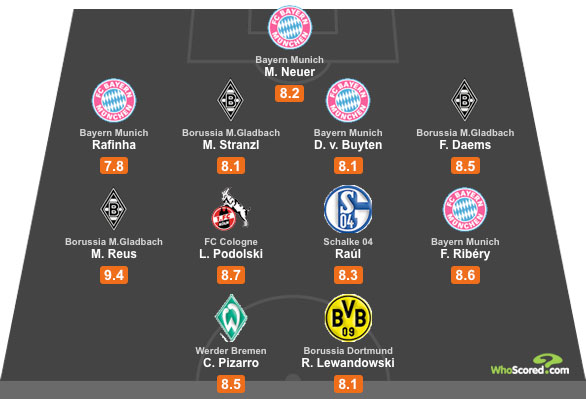 WhoScored Bundesliga All Star XI - Gameweek 7