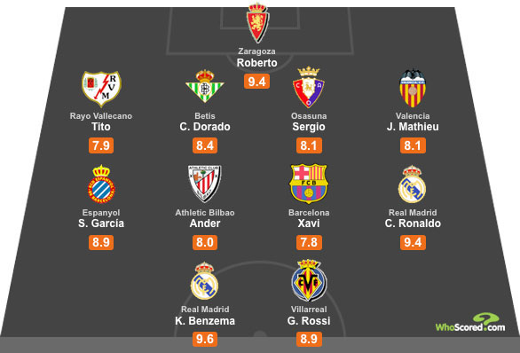 WhoScored La Liga All Star XI - Gameweek 2
