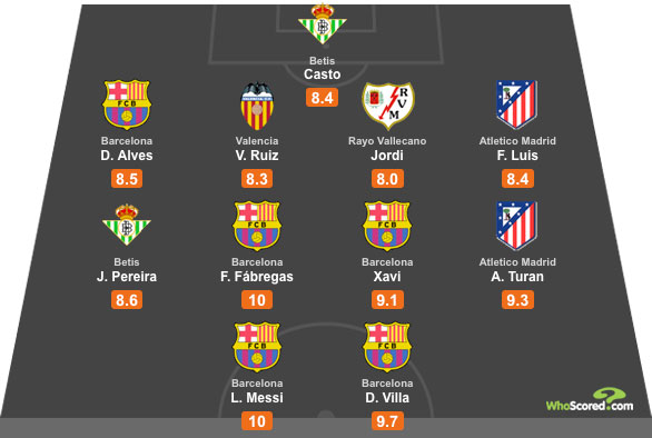 WhoScored La Liga All Star XI - Gameweek 3