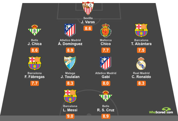 WhoScored La Liga All Star XI - Gameweeks 4-5