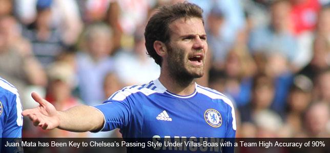 Chelsea vs Swansea: Passing Interests