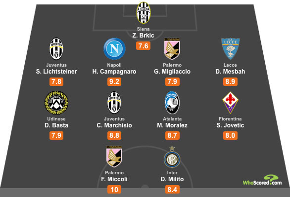 WhoScored Serie A All Star XI for Gameweek 1