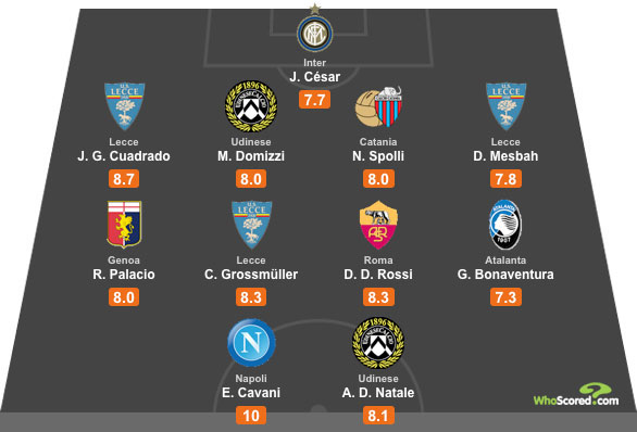 WhoScored Serie A All Star XI - Gameweek 2