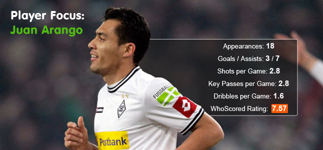 Player Focus: Juan Arango - Gladbach's Venezuelan King