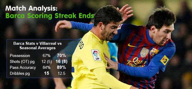Match Analysis: Inter, Barca & Rennes Streaks End