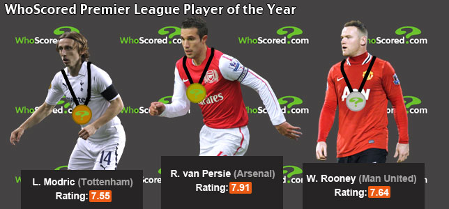 WhoScored's 2011 Premier League Player of the Year