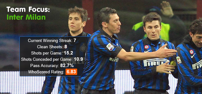 Team Focus: The Same But Different: What's Behind Inter's Revival?