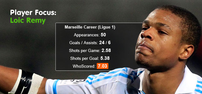 Player Focus: Loic Has Been the Remy-d for Marseille