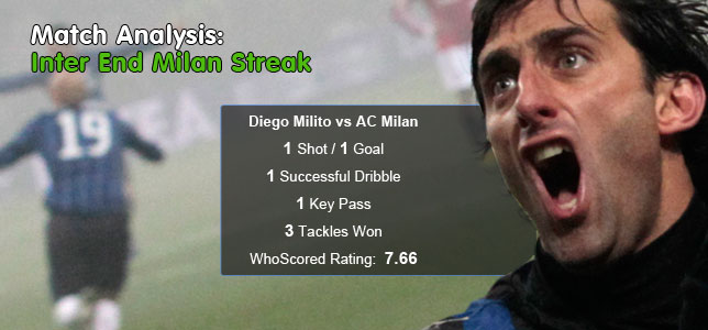 Match Analysis: AC Milan & Lille Streaks End